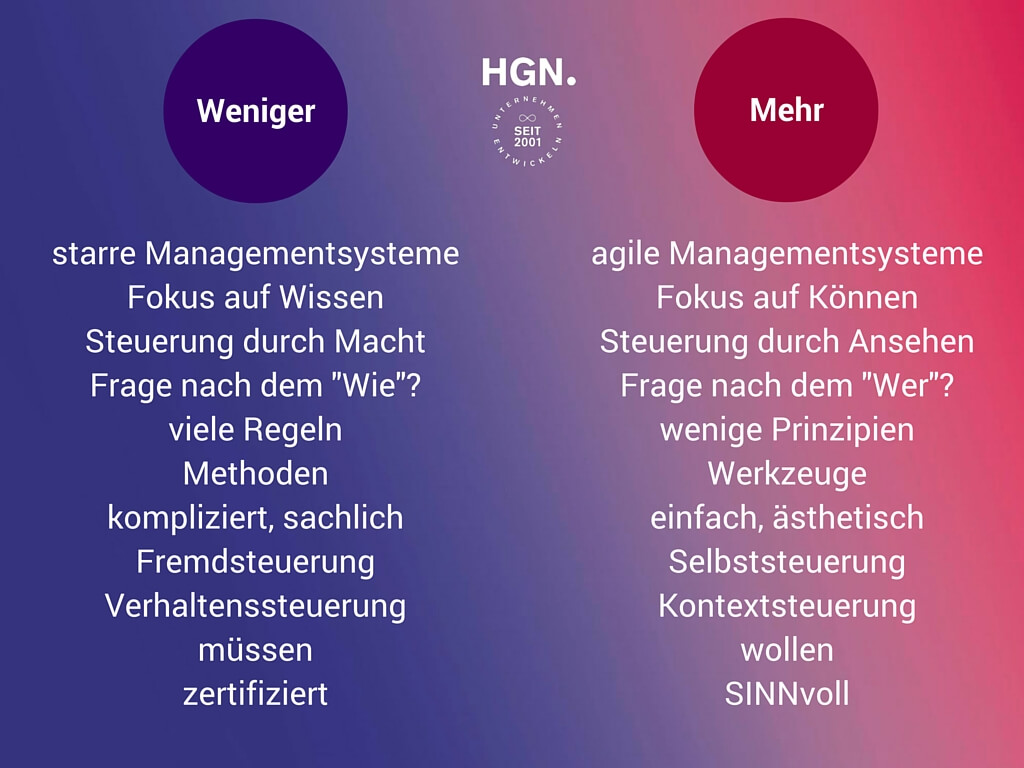 agile_managementsysteme