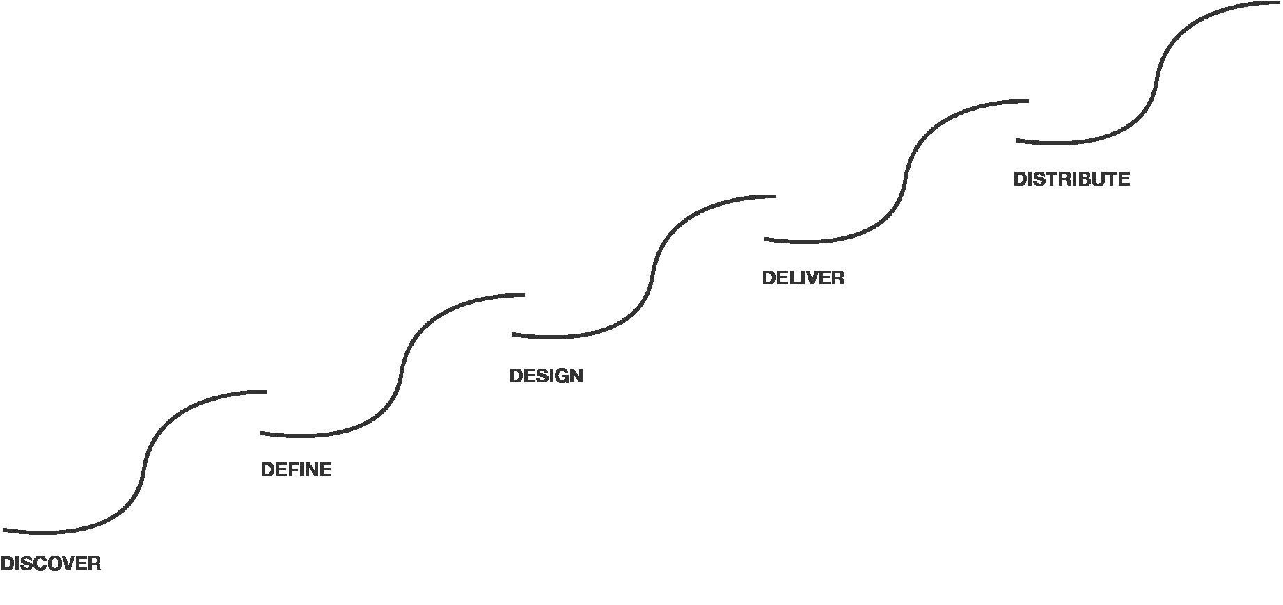 Hagen-Bearbeitungsstufen